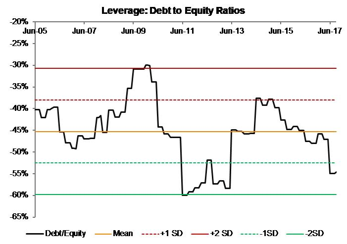 Leverage_Debt to Equity_India Moats Index