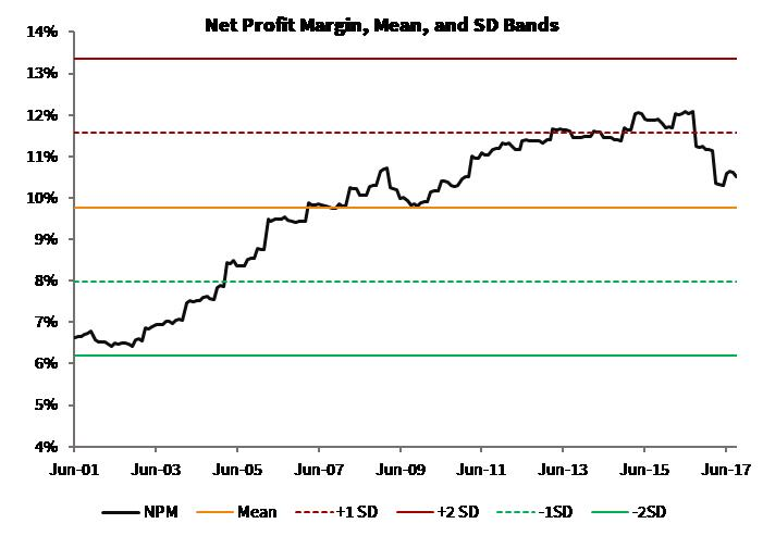 Net Profit Margin_Global Moats Index