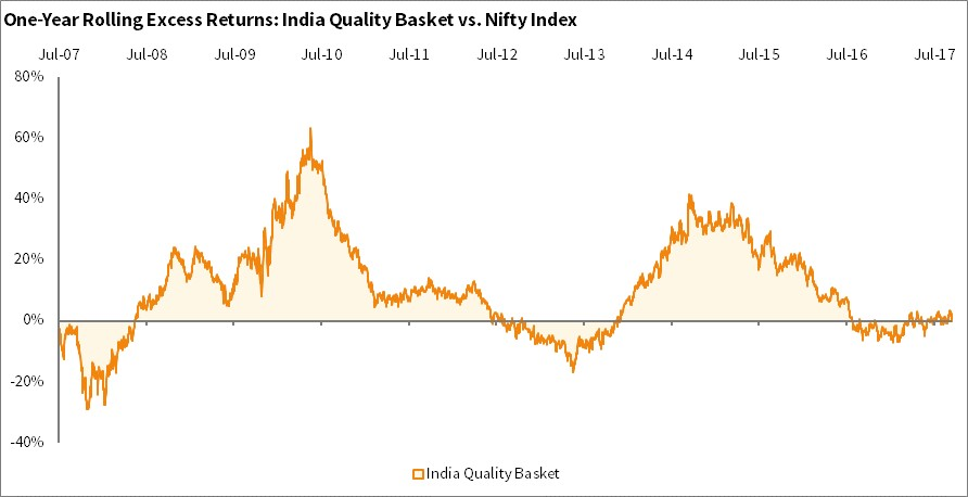 One year rolling excess returns of high quality stocks as compared to NIFTY