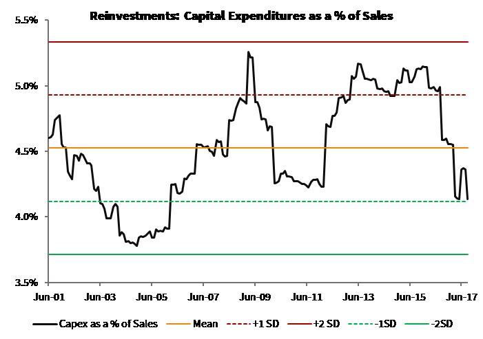 Reinvestments_Capex_Global Moats Index