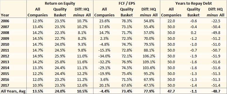 Summary statistics for high quality stocks in India