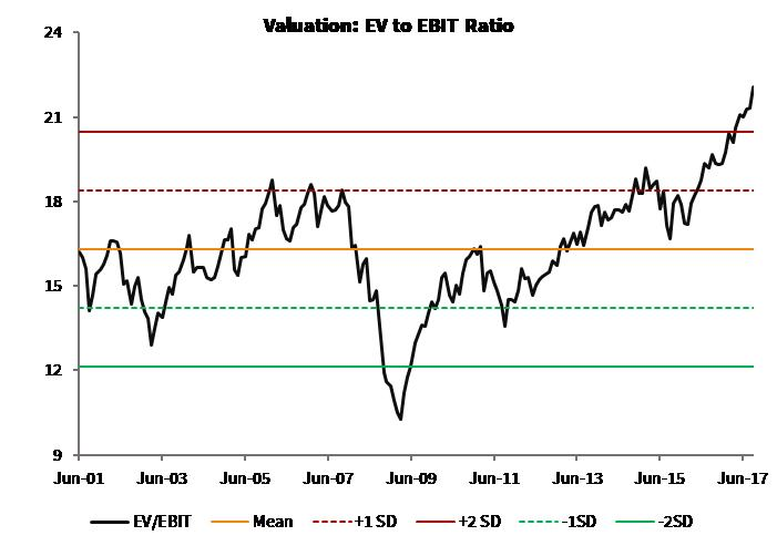 Valuation_EV to EBIT Ratio_Global Moats Index