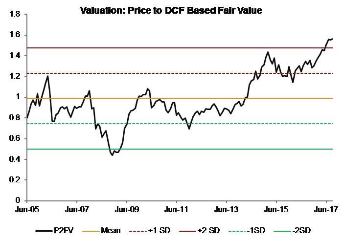Valuation_Price to DCF Value Ratio_India Moats Index