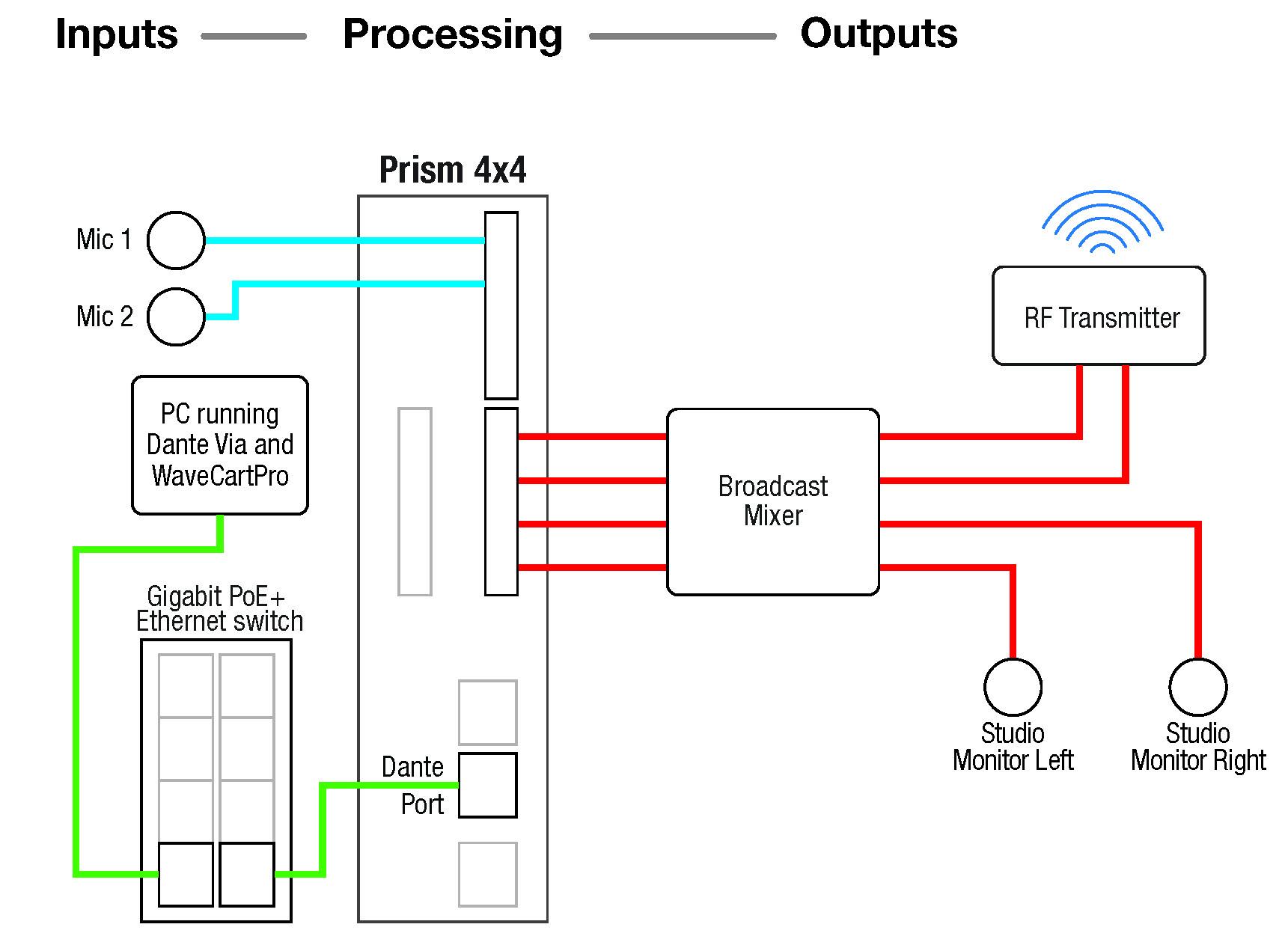 Wiring Diagram For A Network Switch Broadcast Studio Symetrix