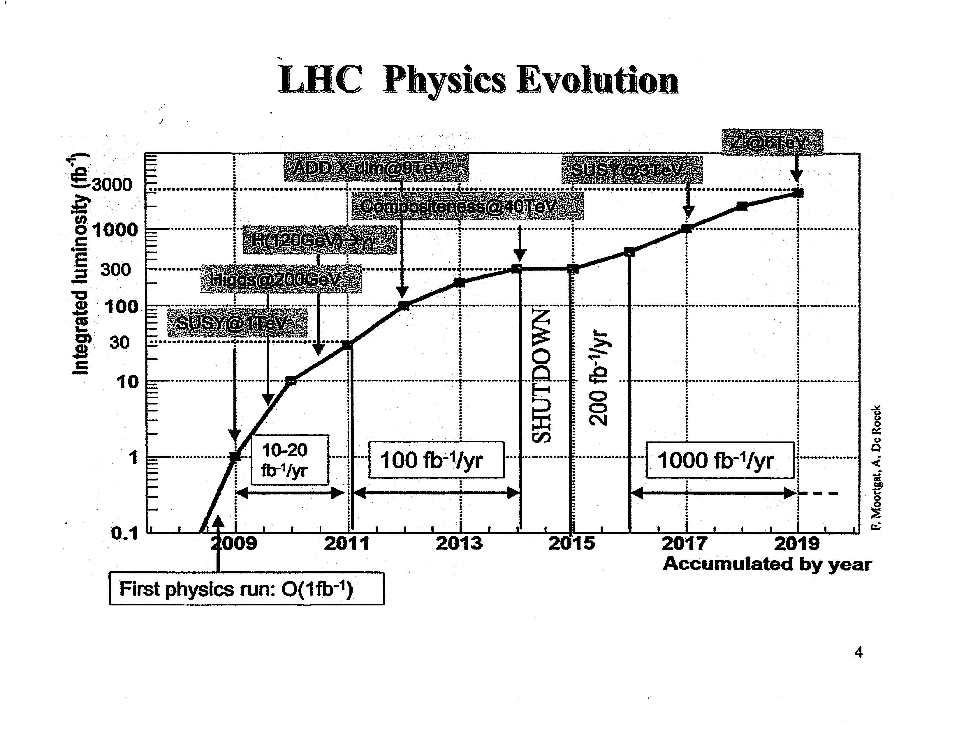 What can we expect from the LHC? (APS April 2008