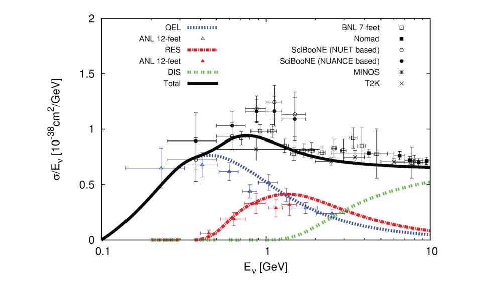 medium resolution of plot about nteractions between neutrinos and atomic nuclei