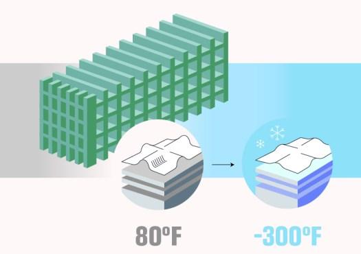 Die DUNE-Detektormodule können (und werden) um etwa einen halben Fuß (16,5 cm) schrumpfen, wenn sie mit flüssigem Argon gefüllt sind.
