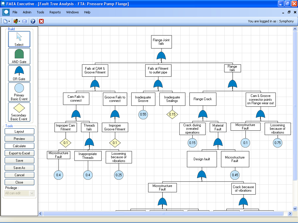 hight resolution of organize peripheral information around the fmea fault tree analysis