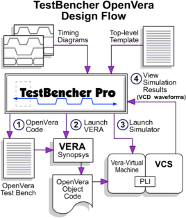TestBencher Pro OpenVera Support