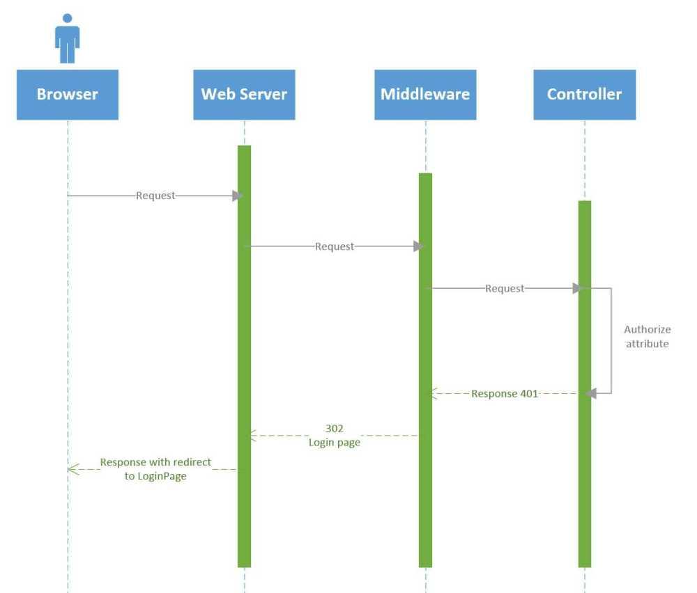 medium resolution of sequence diagram of login process