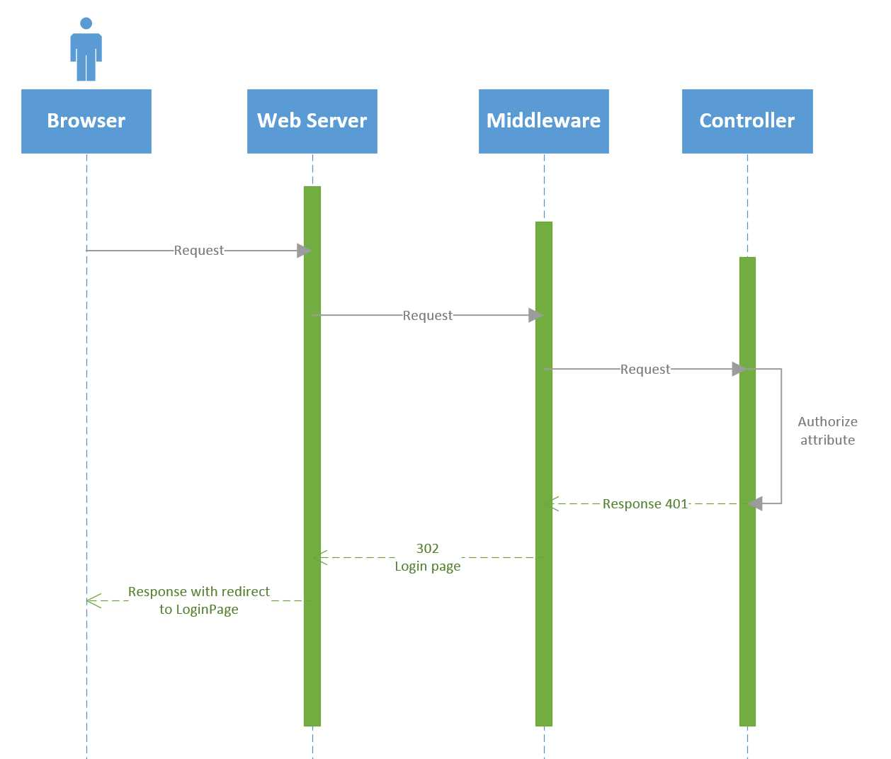 hight resolution of sequence diagram of login process