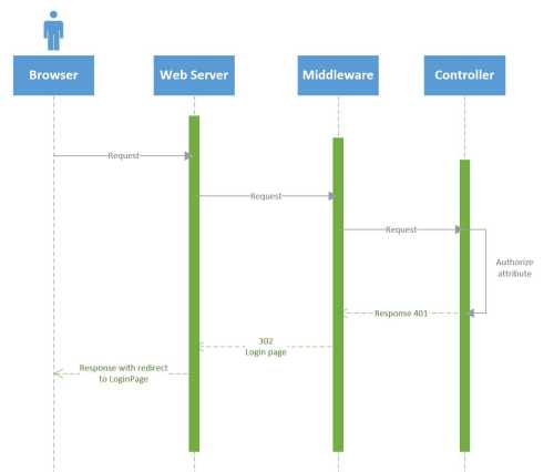 small resolution of sequence diagram of login process
