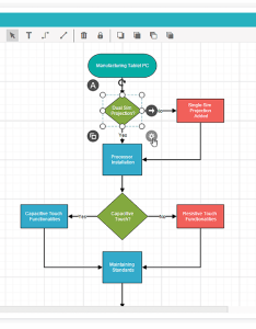 View demo   diagram builder also create flowchart org chart  bpmn with jquery rh syncfusion