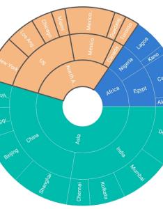 Highlight by stroke also xamarins sunburst chart control syncfusion rh