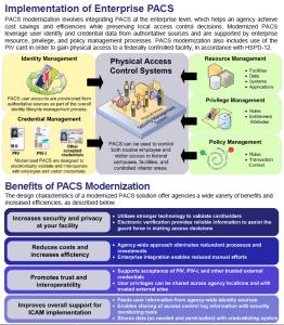 Implementation of Enterprise PACS