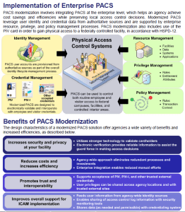 Implementation of Enterprise PACS