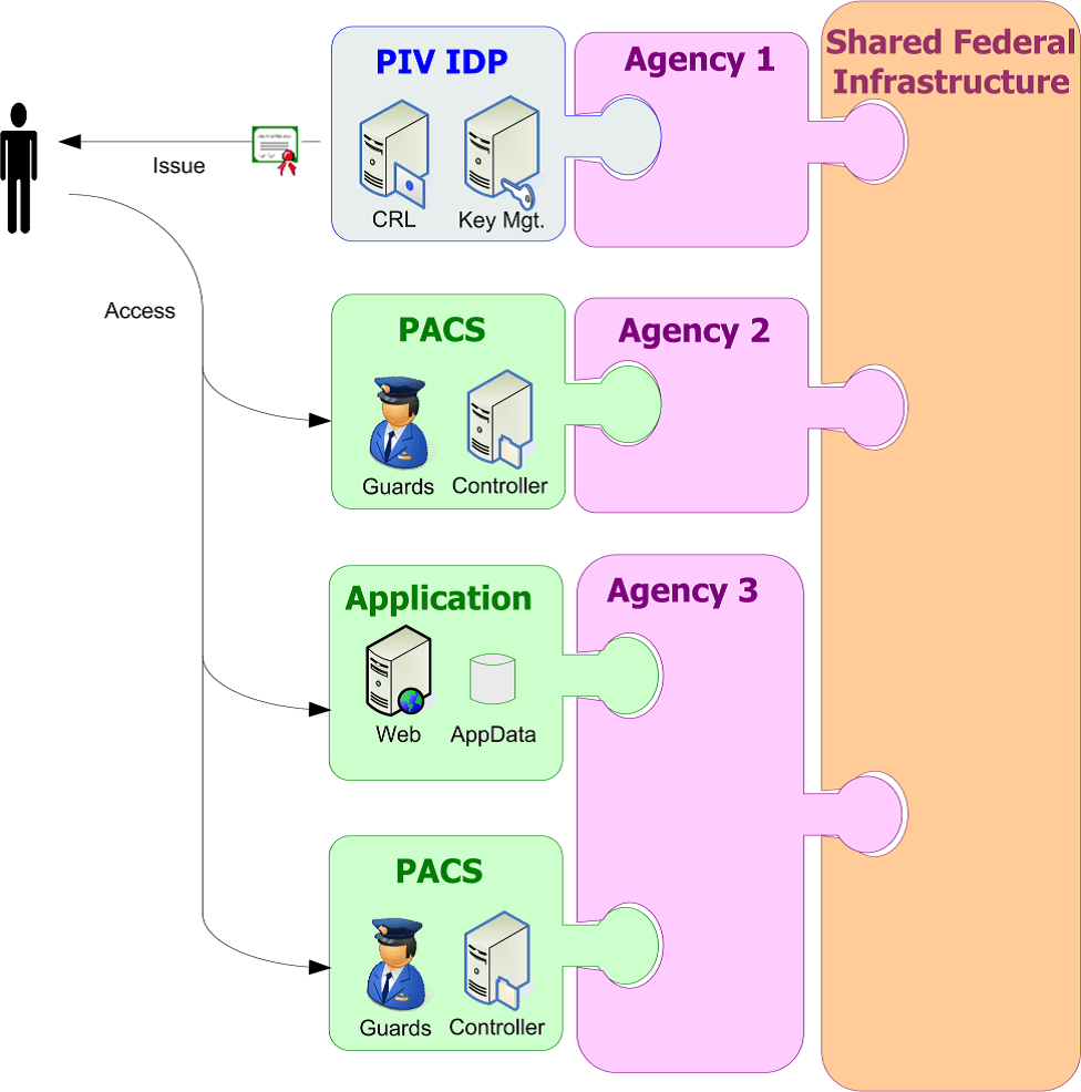 PIV Credentials