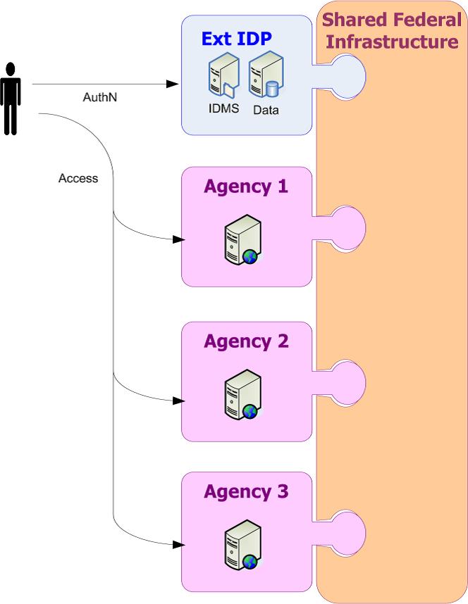 External Identity Provider