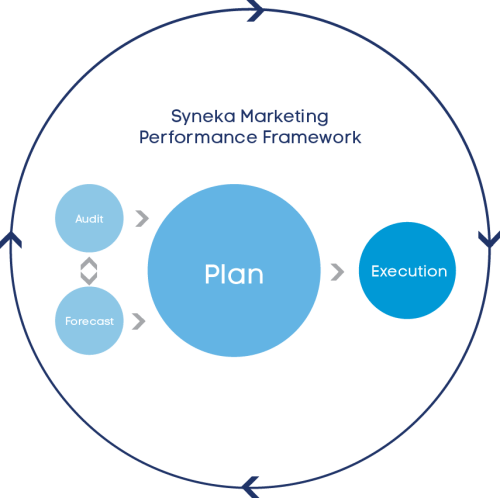 The Syneka Marketing Performance Methodology