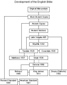 Bible hierarchy chart also evolution of the english translations rh synergos