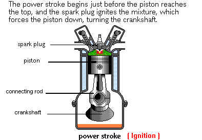 How Engine Works