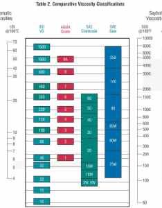 Viscosity charts also timiznceptzmusic rh