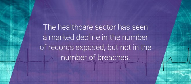 The healthcare sector has seen a marked decline in the number of records exposed, but not in the number of breaches.