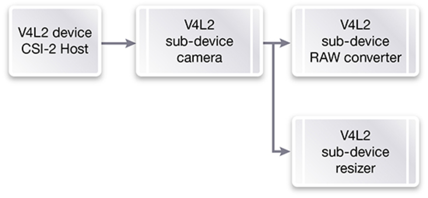 Developing Software for Proprietary Cameras for