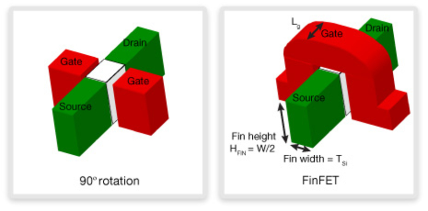 FinFET Design Manufacturability and Reliability