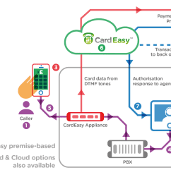 taking payment using cardeasy [ 3000 x 1762 Pixel ]