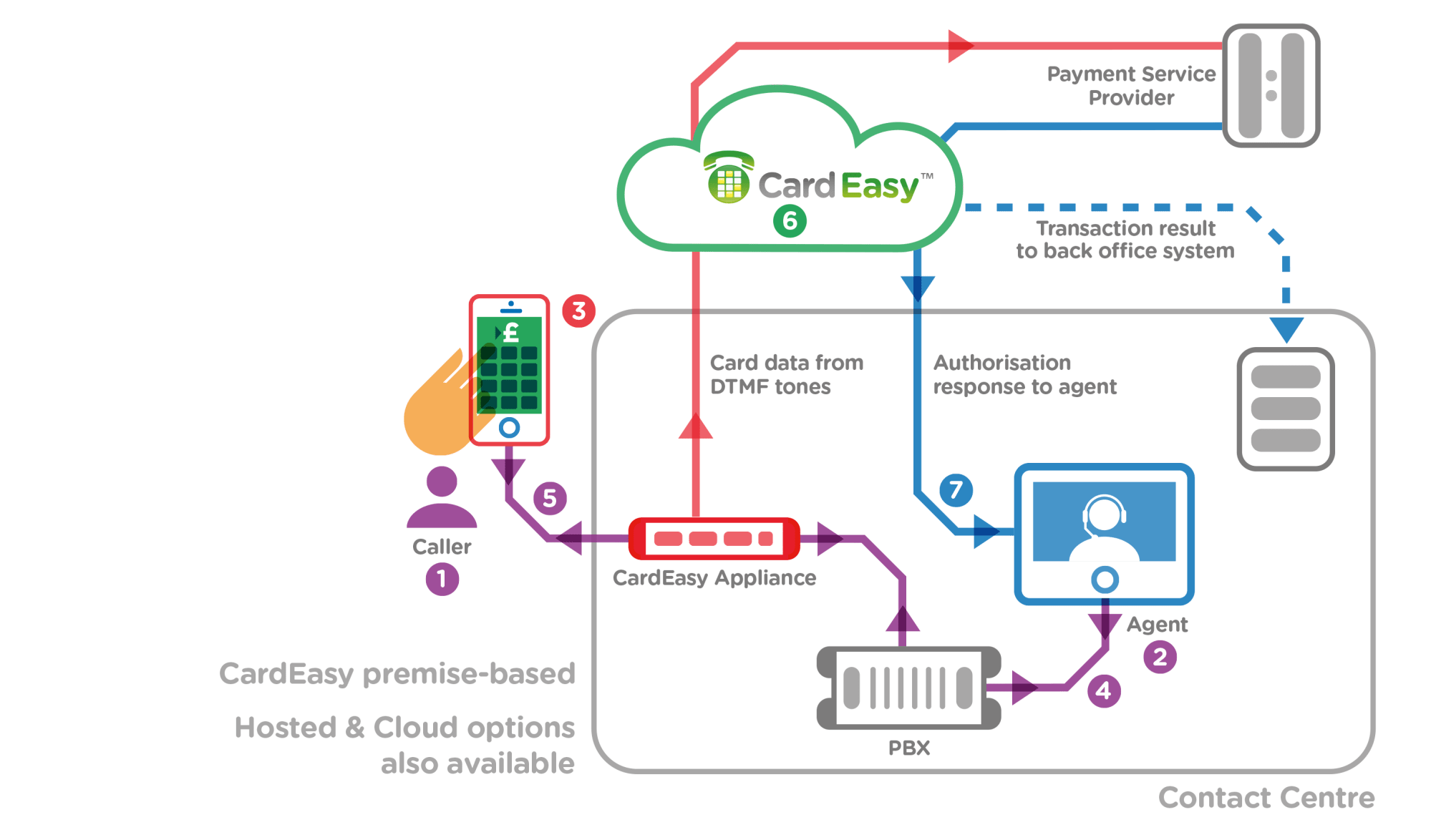 hight resolution of taking payment using cardeasy