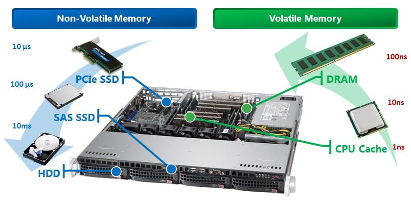 "Intel. Micron unveil ""breakthrough"" 3D XPoint Memory Tech – A revolutionary breakthrough in Memory Technology - Syntech"