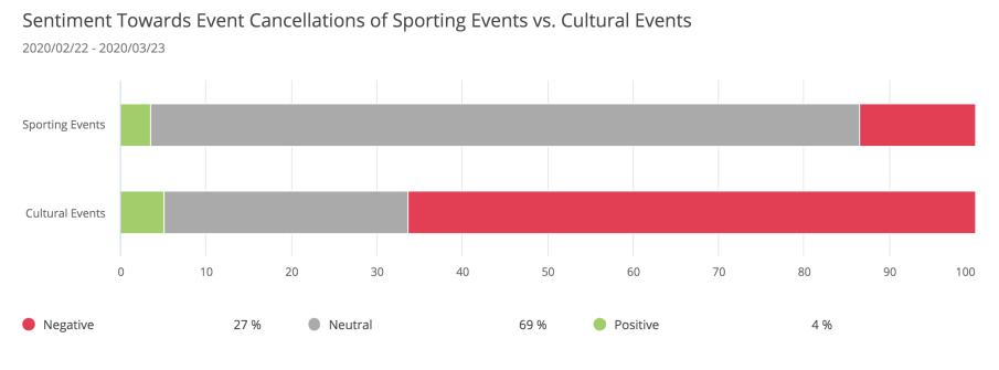 pr-crisis-coronavirus-events-canceled-sports-cultural