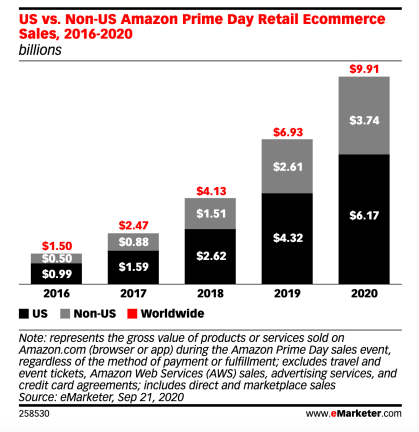 ecommerce-2020-trends