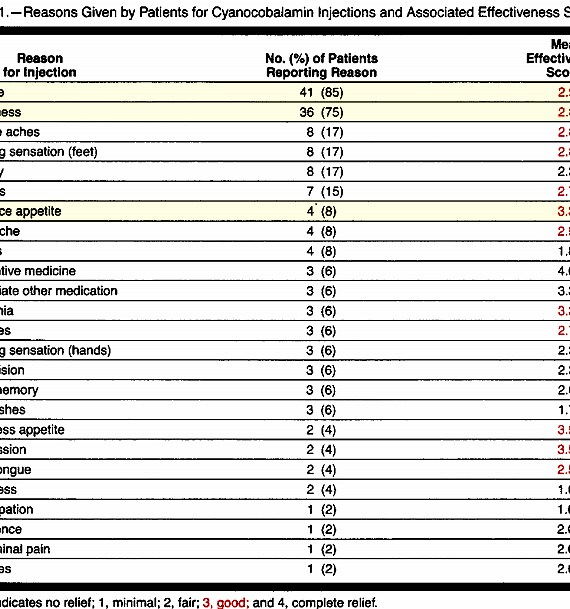 Cyanocobalamin Injections for Patients Without Documented Deficiency; TABLE: Reasons Given by Patients for Cyanocobalamin Injections and Associated Effectiveness Scores.