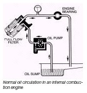 What is a Motor Oil?