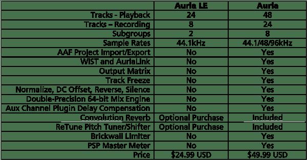 auria-vs-auria-le-comparison-chart
