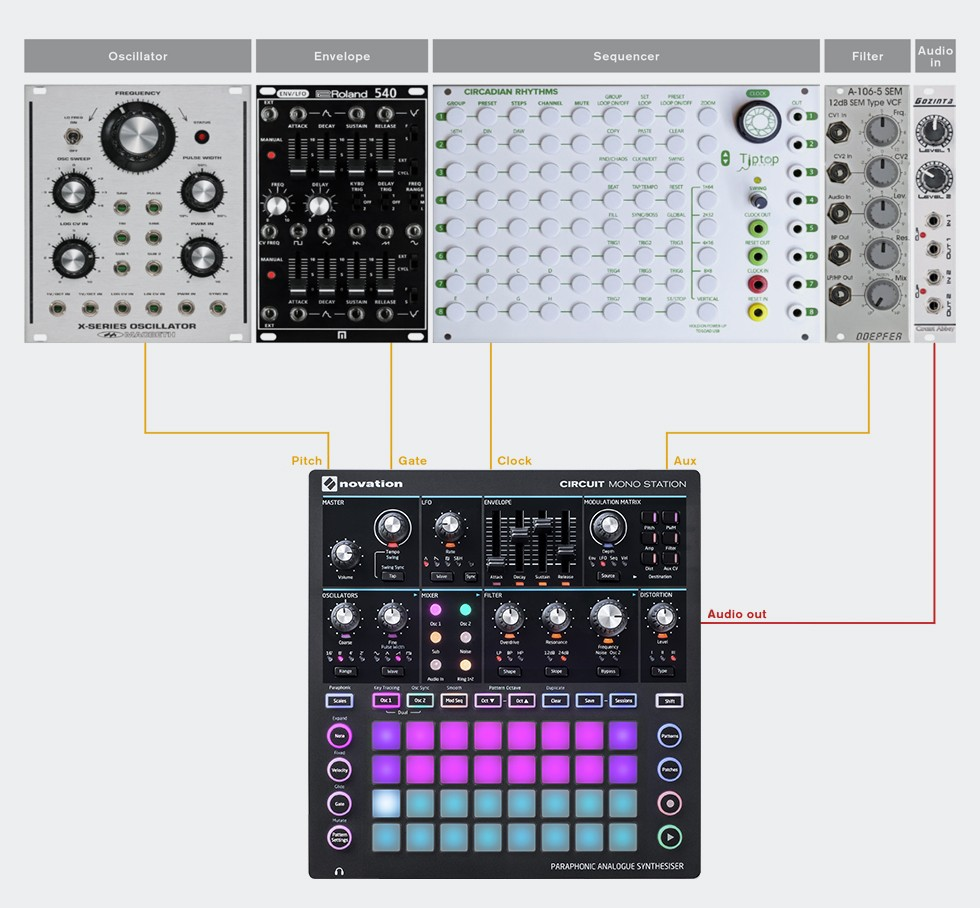 How To Control A Eurorack Modular With A Novation Circuit