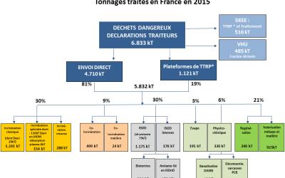 Le SYPRED publie le panorama français 2015 des déchets dangereux