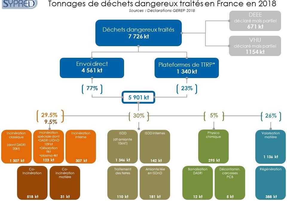 Le SYPRED publie le panorama français 2018 des déchets dangereux