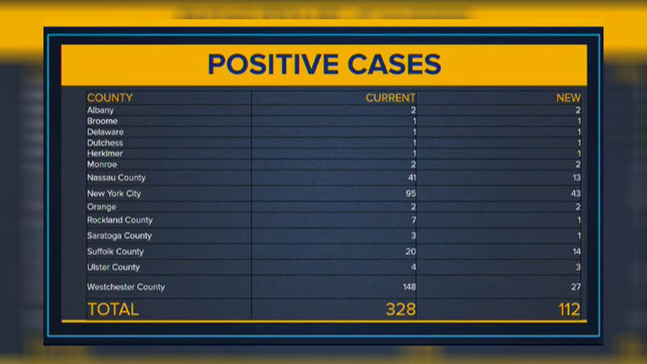 NY chart wrong; no coronavirus cases in Broome County for now ...