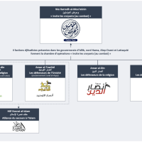 Création d'une chambre d'opérations djihadiste dans la région d'Idlib
