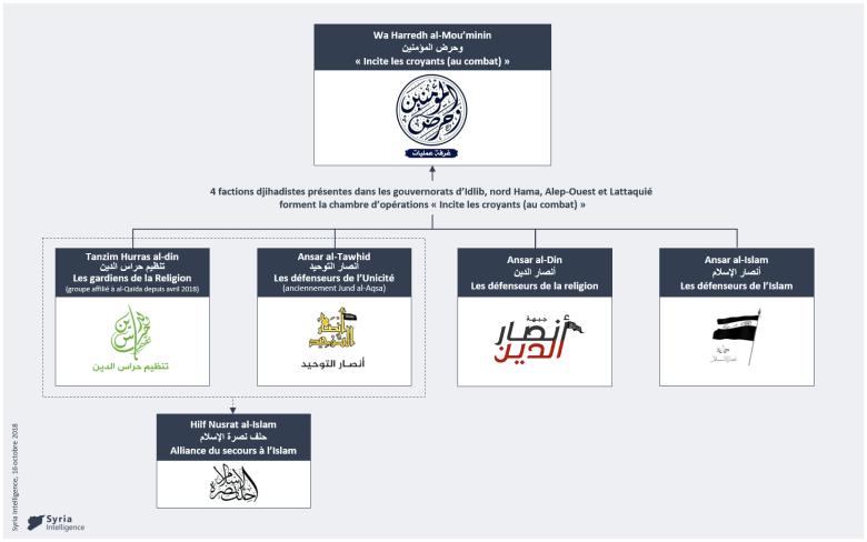 Syria Intelligence - 20181016 - Chambre d'opérations Wa Harredh al-Mouminin - région Idlib
