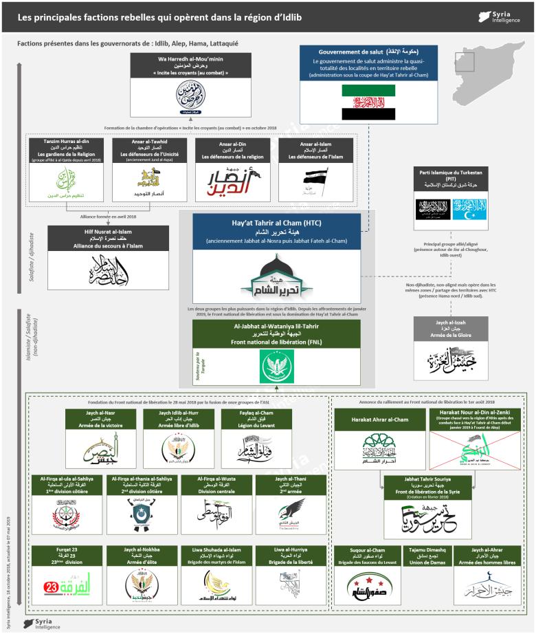 Les principales factions rebelles qui opèrent dans la région d'Idlib (version actualisée)