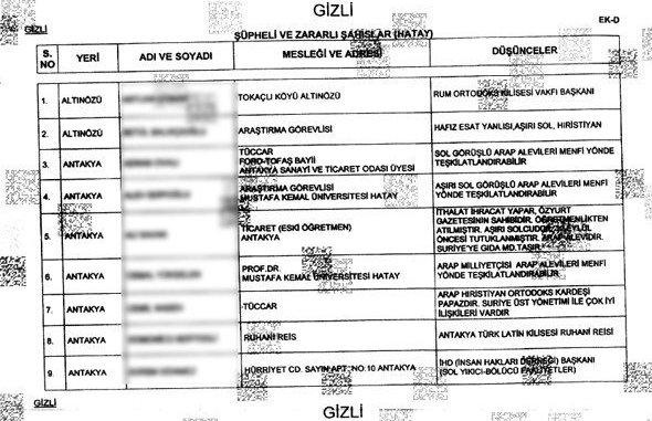 Turk Intelligence Prepare Files for pro Syria's Assad