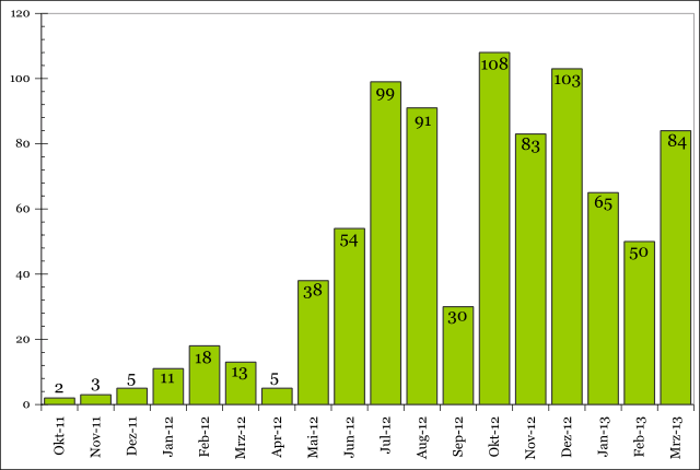 Documented losses of armoured vehicles in the Syrian conflict. Total: 862