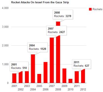 IDF-bar-graph