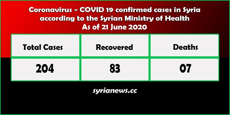 Coronavirus COVID-19 positive cases in Syria - Syria News syrianews.cc