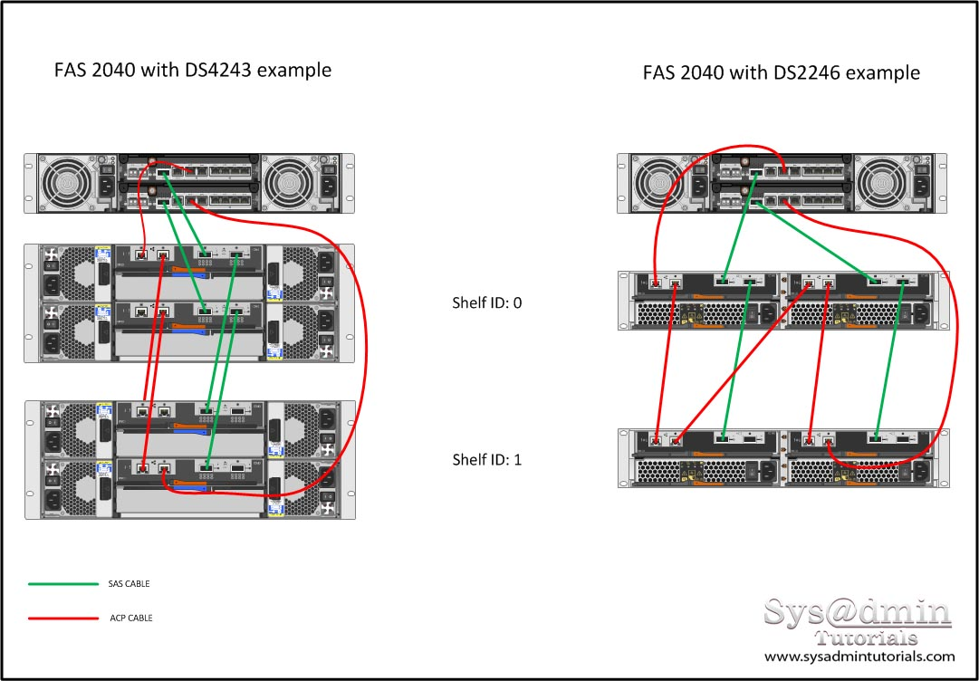 hight resolution of netapp wiring diagram
