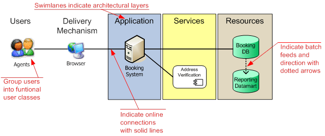 system architecture diagrams systems